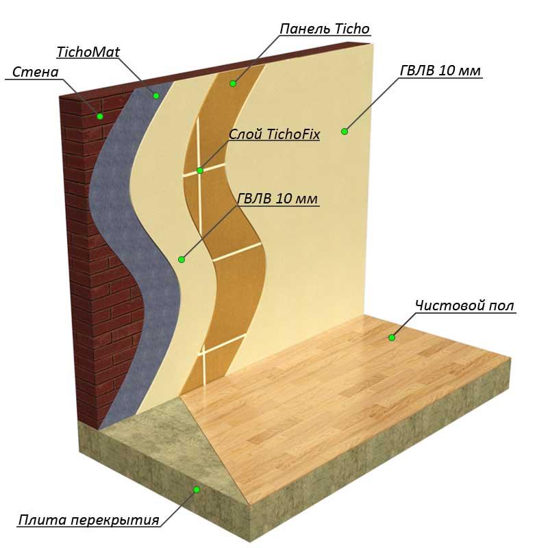 Монтаж звукоизоляции на стены
