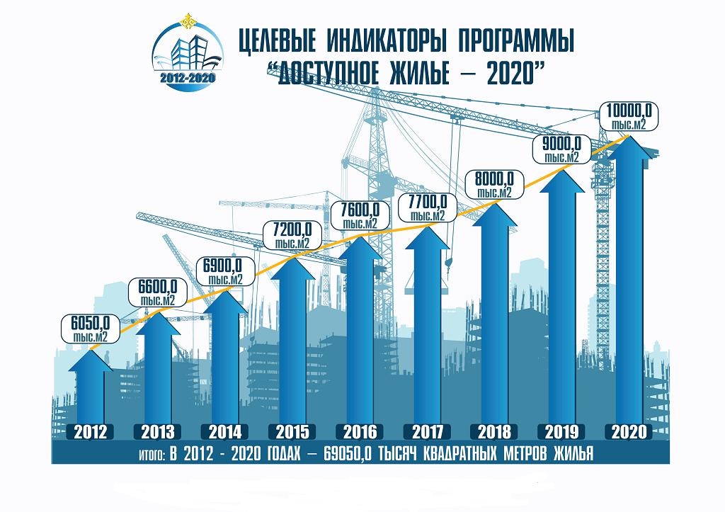 Государственная целевая программа «Жилище» в 2020 году