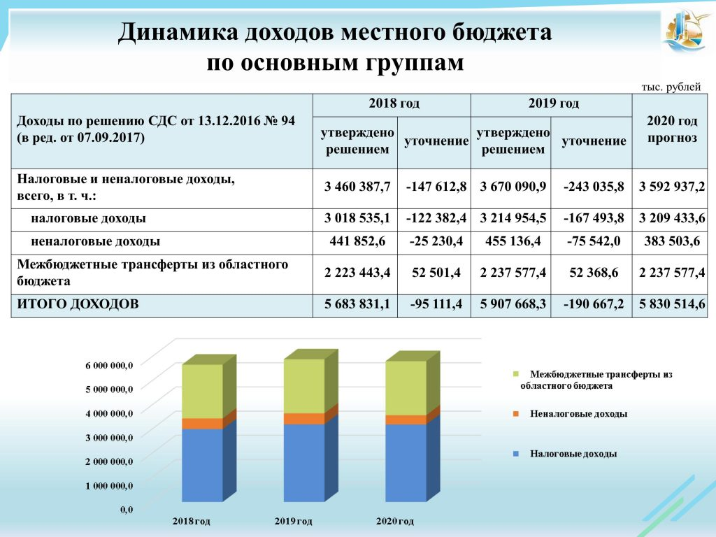 Бюджет города Москва на 2019 год