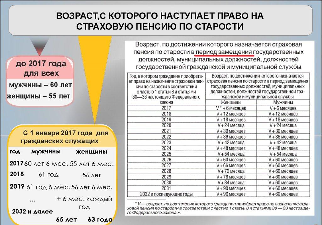 Государственная пенсия муниципального служащего в 2019 году
