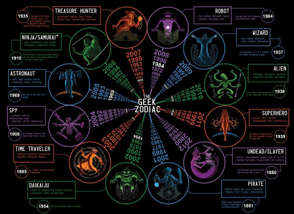 Гороскоп по месяцам на весь 2019 год для всех знаков Зодиака