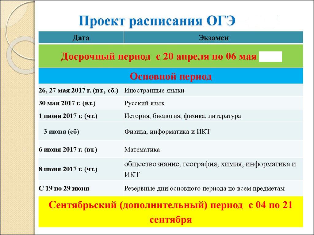 ОГЭ по физике в 2019 году: дата, подготовка, изменения в 2019 году