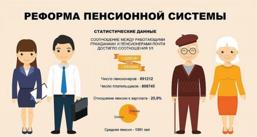 Пенсионная реформа 2019 года