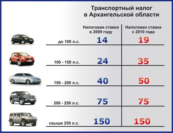 Льготы по транспортному налогу 2019