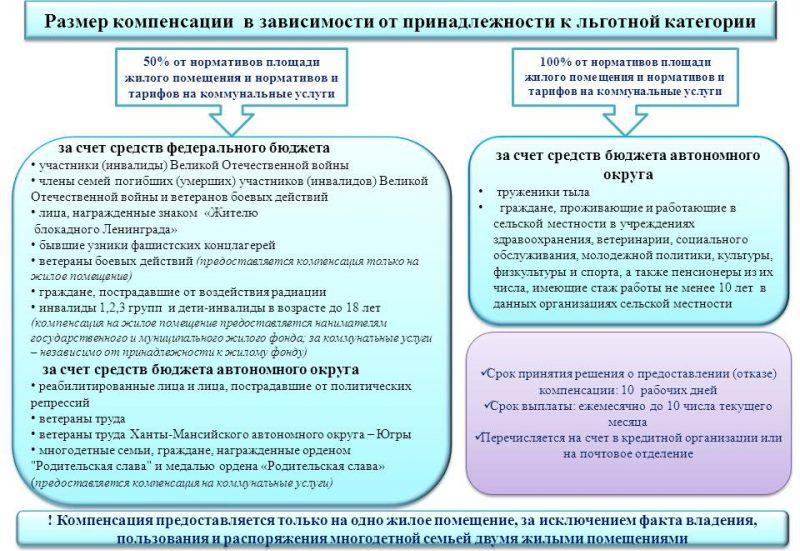 Льготы ветеранам труда Ульяновской области в 2019 году