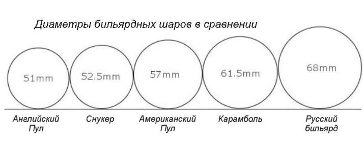 Аксессуары для бильярда: шар. Виды и характеристики.